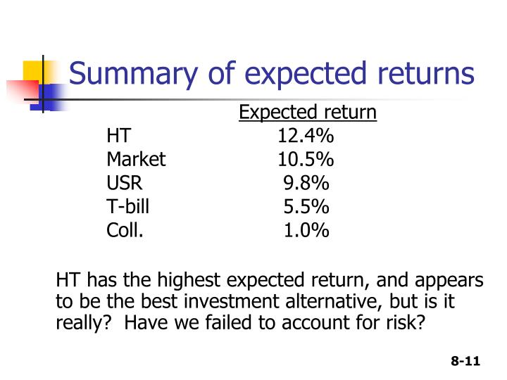 Summary of expected returns