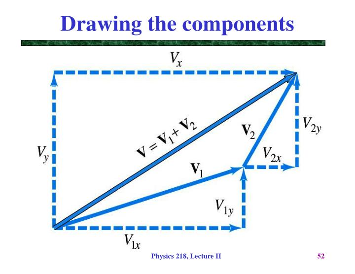 Drawing the components