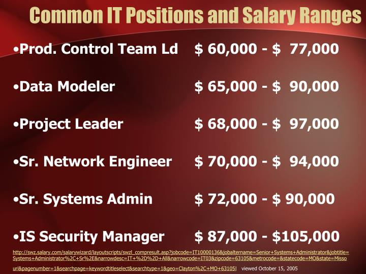 Common IT Positions and Salary Ranges
