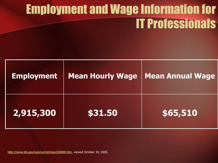 Employment and Wage Information for
