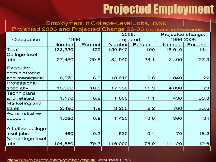 Projected Employment