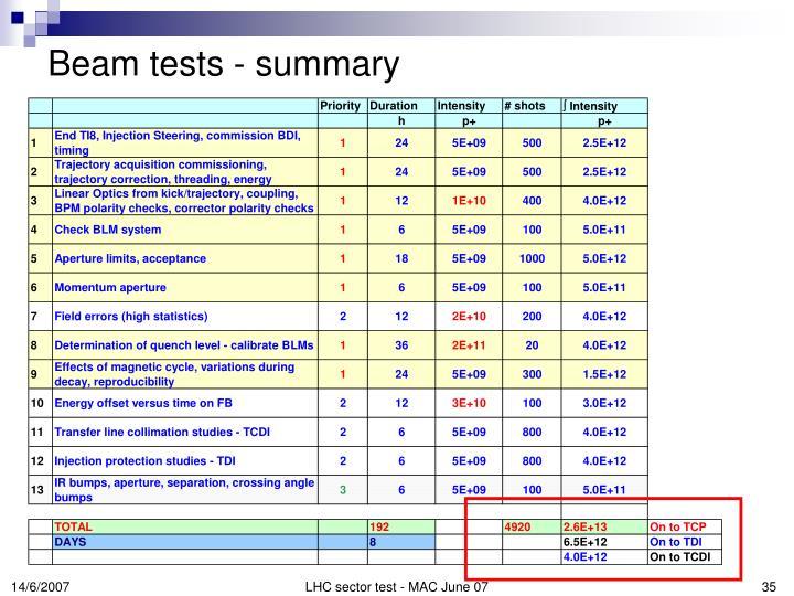 Beam tests - summary