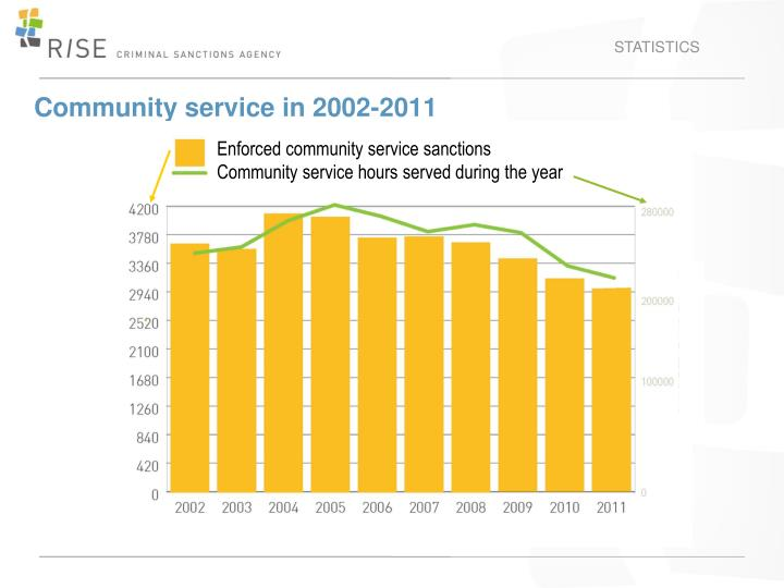 Community service in 2002-2011