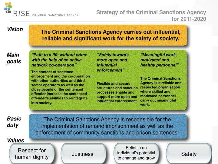 Strategy of the Criminal Sanctions Agency