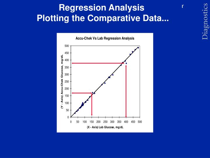 regression analysis research