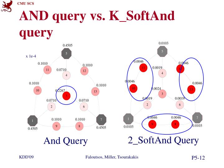 AND query vs.