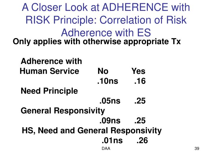 A Closer Look at ADHERENCE with RISK Principle: Correlation of Risk Adherence with ES