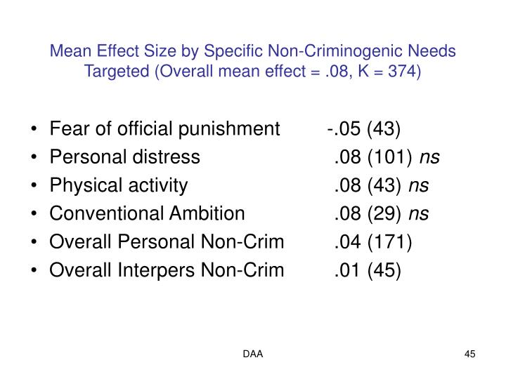 Mean Effect Size by Specific Non-Criminogenic Needs Targeted (Overall mean effect = .08, K = 374)