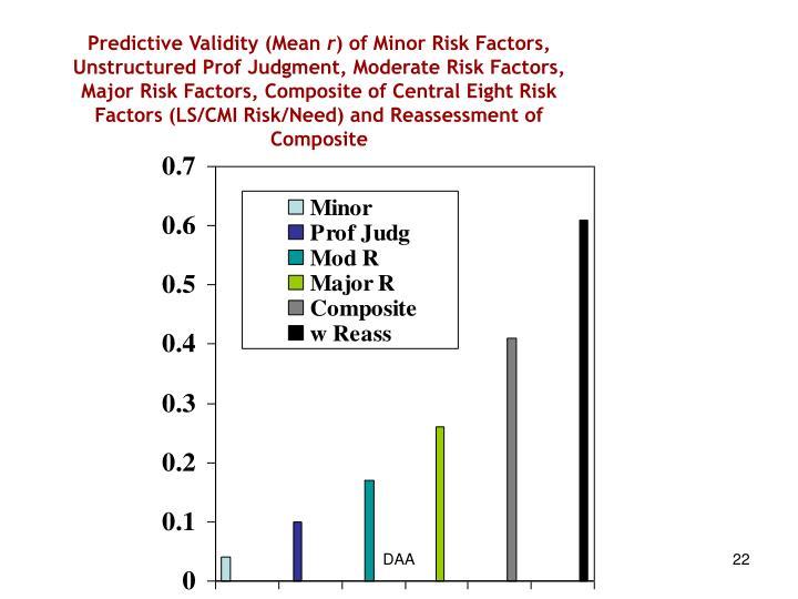 Predictive Validity (Mean