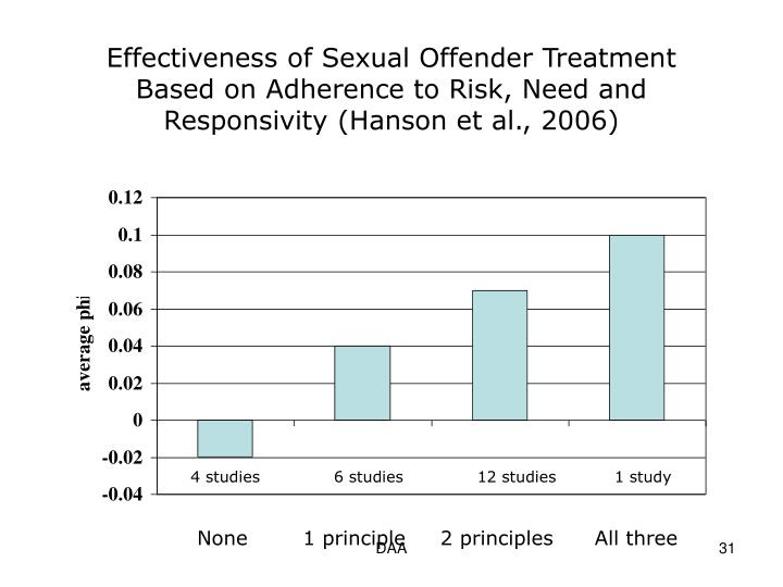 Effectiveness of Sexual Offender Treatment Based on Adherence to Risk, Need and Responsivity (Hanson et al., 2006)