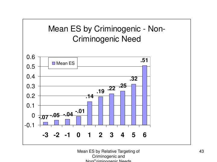 Mean ES by Relative Targeting of Criminogenic and NonCriminogenic Needs
