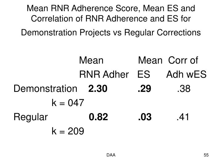 Mean RNR Adherence Score, Mean ES and Correlation of RNR Adherence and ES for Demonstration Projects vs Regular Corrections