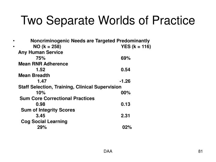 Two Separate Worlds of Practice