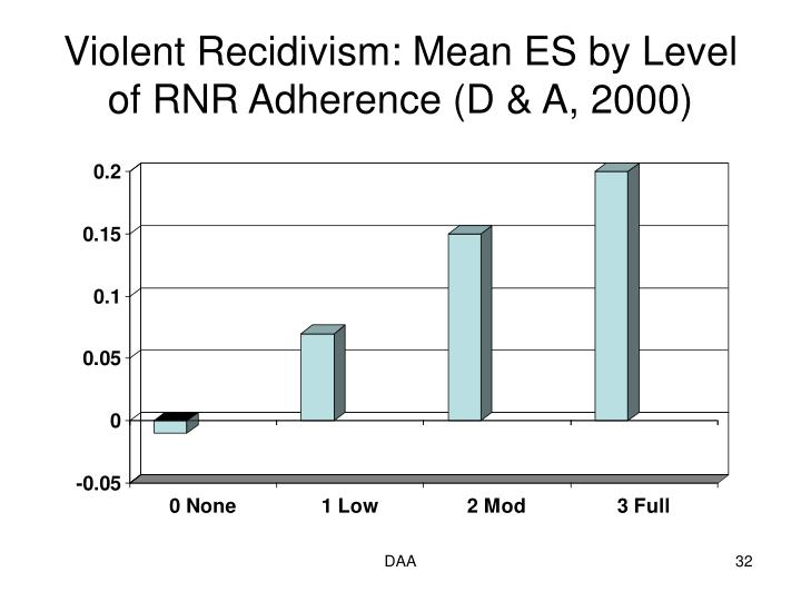 Violent Recidivism: Mean ES by Level of RNR Adherence (D & A, 2000)