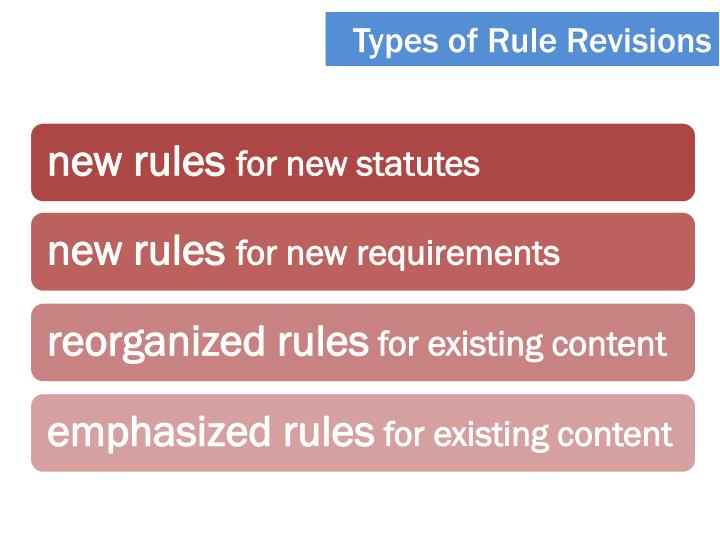 Types of Rule Revisions