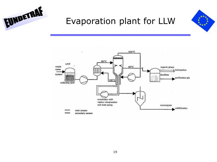 Evaporation plant for LLW