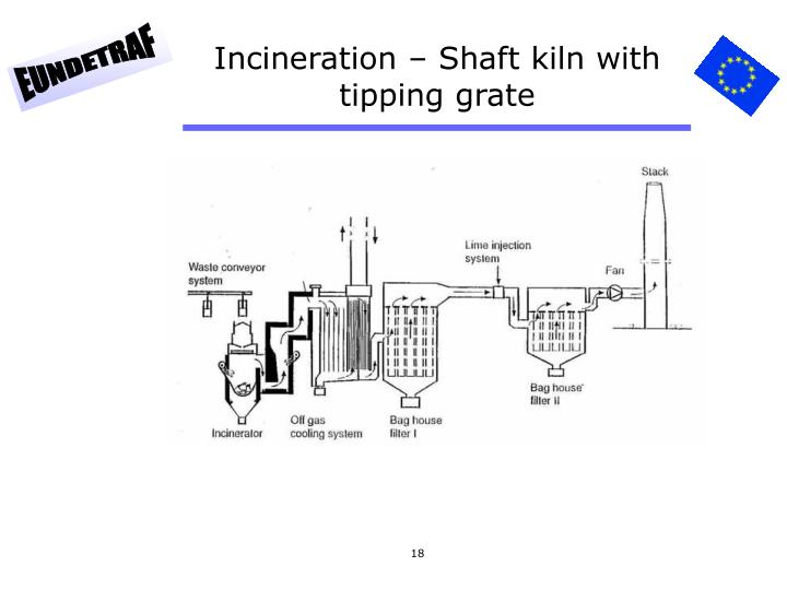 Incineration – Shaft kiln with tipping grate