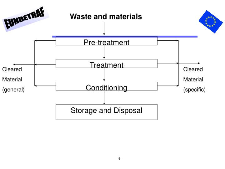 Waste and materials