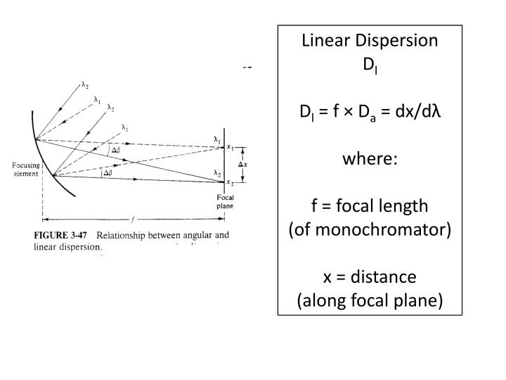 Linear Dispersion