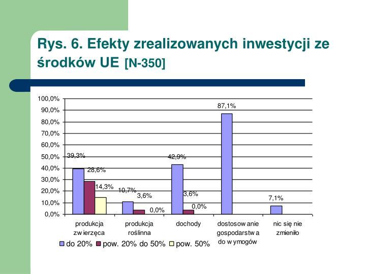 Rys. 6. Efekty zrealizowanych inwestycji ze środków UE
