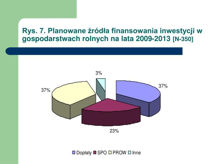 Rys. 7. Planowane źródła finansowania inwestycji w gospodarstwach rolnych na lata 2009-2013