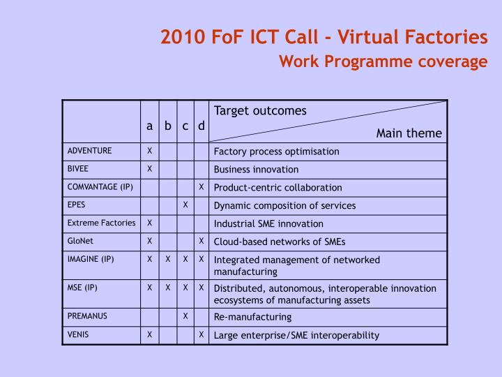 2010 FoF ICT Call - Virtual Factories