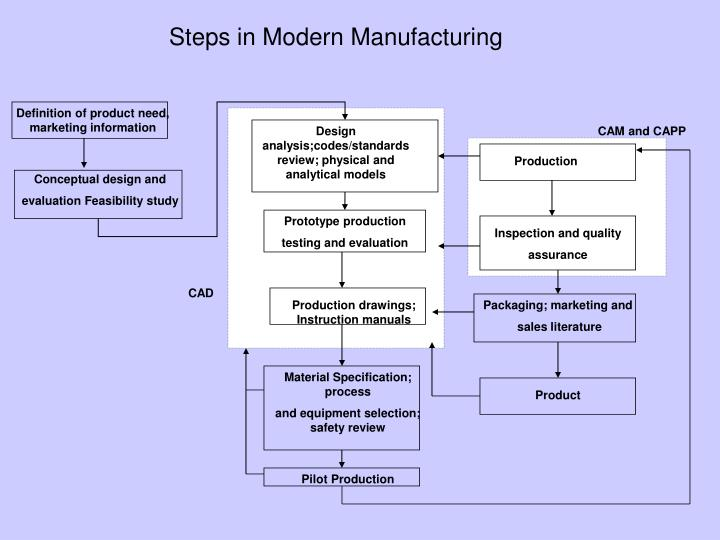 Steps in Modern Manufacturing