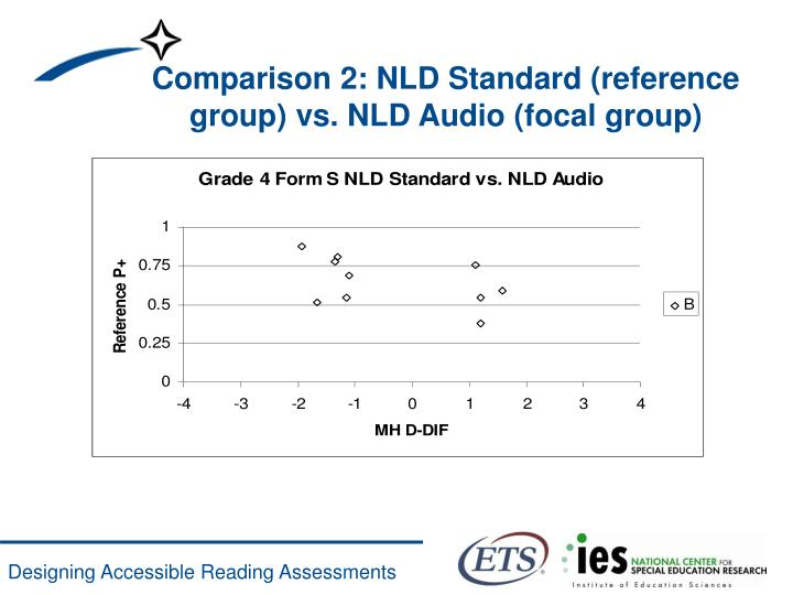 Comparison 2: NLD Standard (reference group) vs. NLD Audio (focal group)
