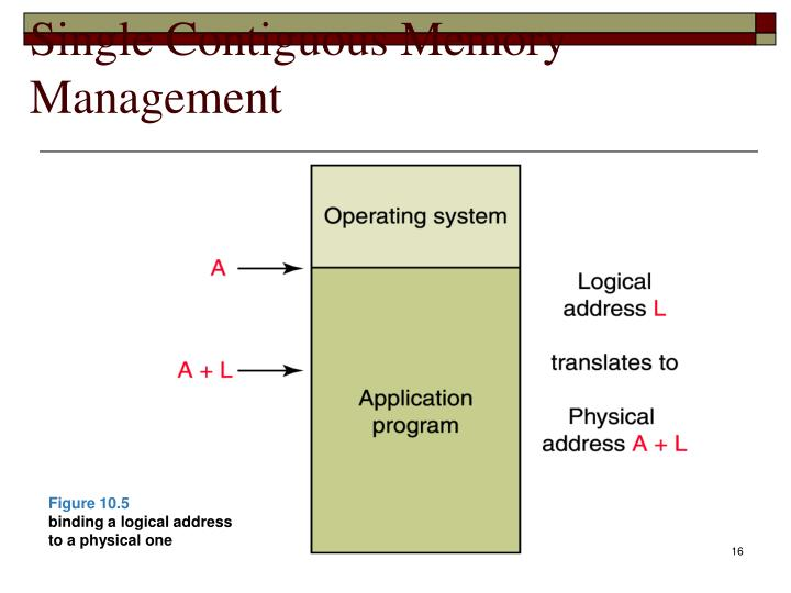 Single Contiguous Memory Management