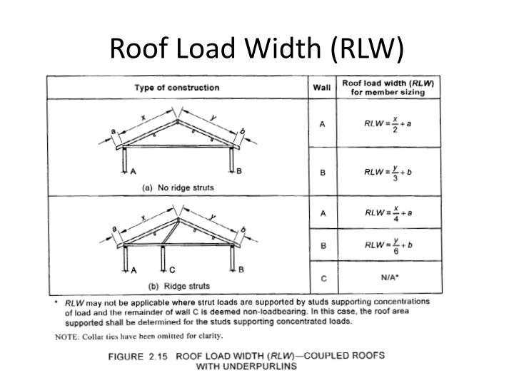 Roof Load Width (RLW)