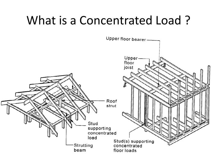 What is a Concentrated Load ?