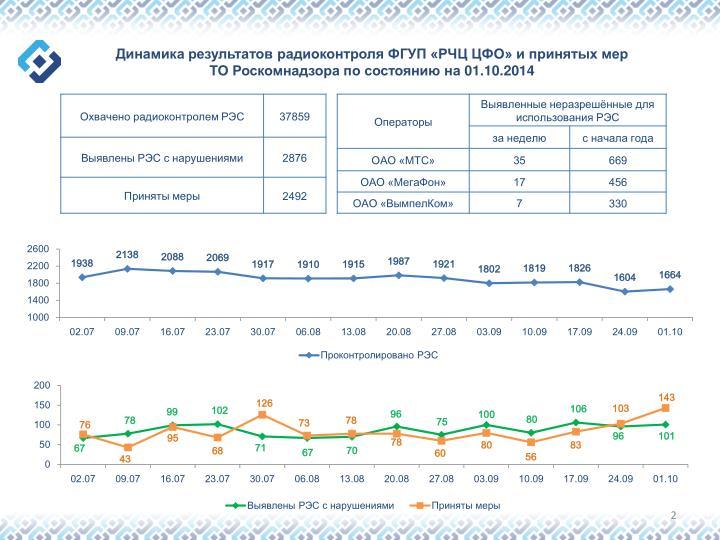 Динамика результатов радиоконтроля ФГУП «РЧЦ ЦФО» и принятых мер