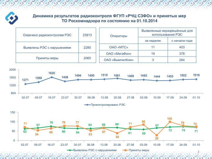 Динамика результатов радиоконтроля ФГУП «РЧЦ СЗФО» и принятых мер