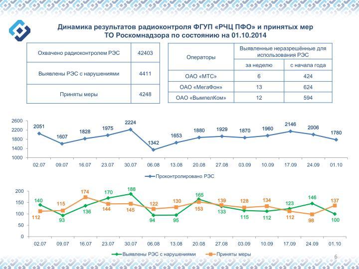 Динамика результатов радиоконтроля ФГУП «РЧЦ ПФО» и принятых мер