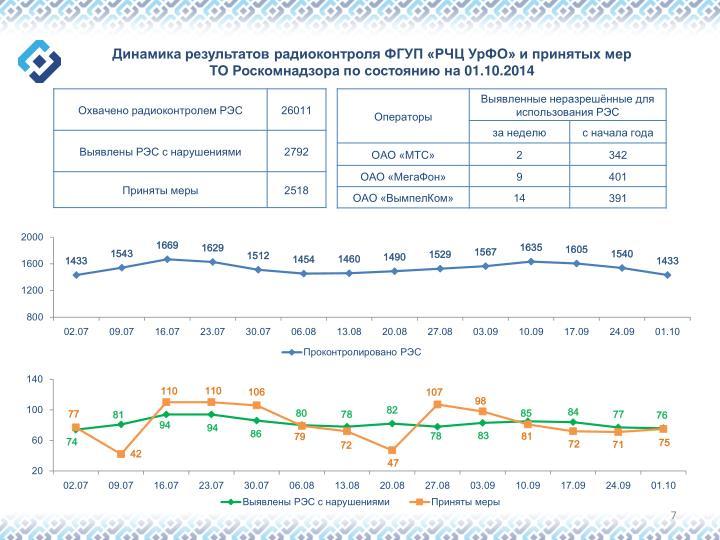Динамика результатов радиоконтроля ФГУП «РЧЦ УрФО» и принятых мер