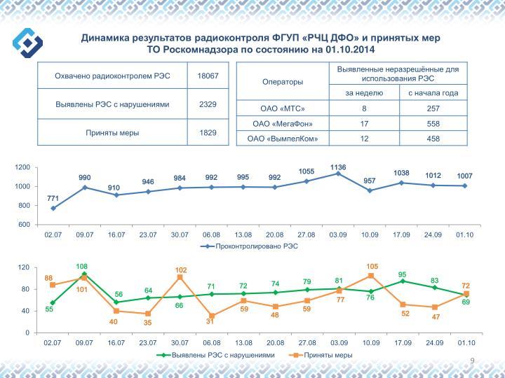 Динамика результатов радиоконтроля ФГУП «РЧЦ ДФО» и принятых мер