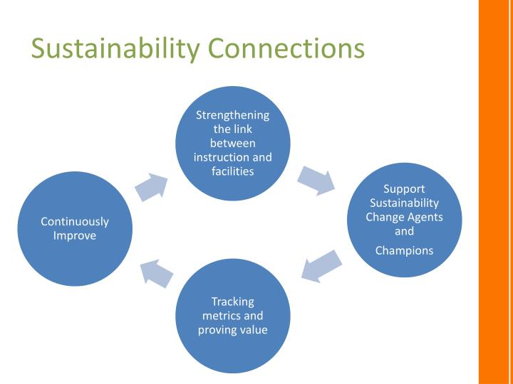 Sustainability Connections
