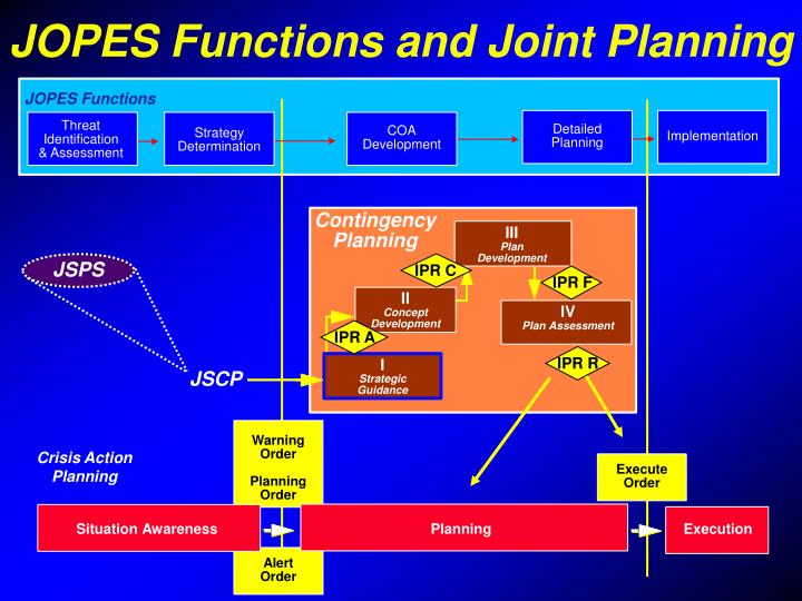 JOPES Functions and Joint Planning