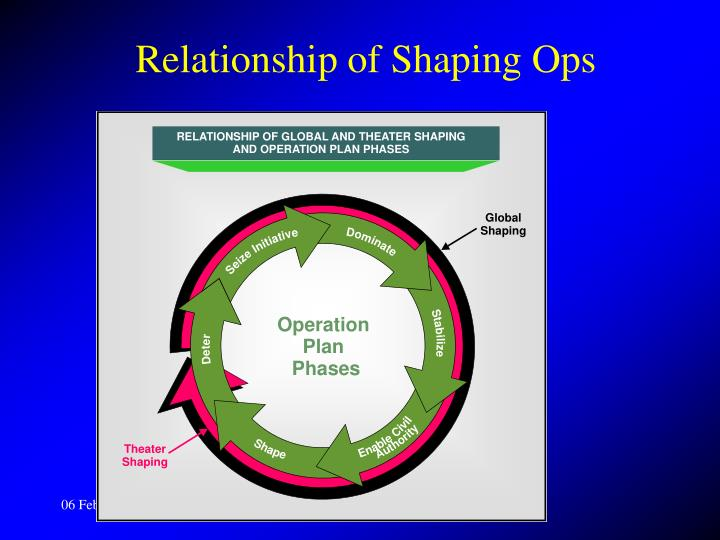 Relationship of Shaping Ops