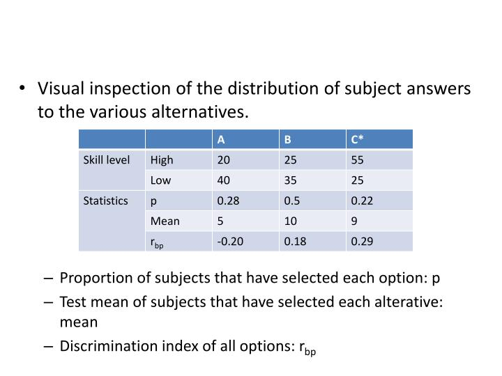 Visual inspection of the distribution of subject answers to the various alternatives.