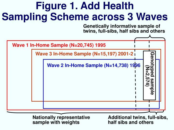 Figure 1. Add Health