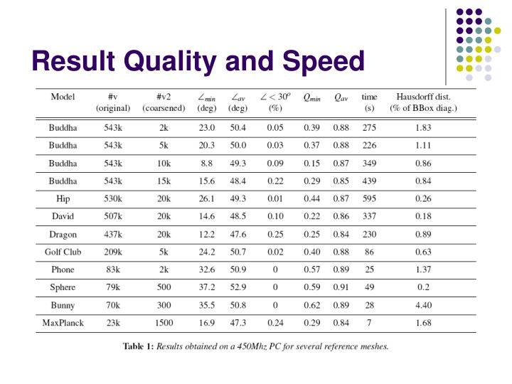 Result Quality and Speed