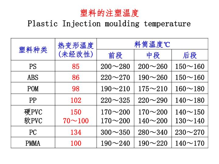 塑料的注塑温度