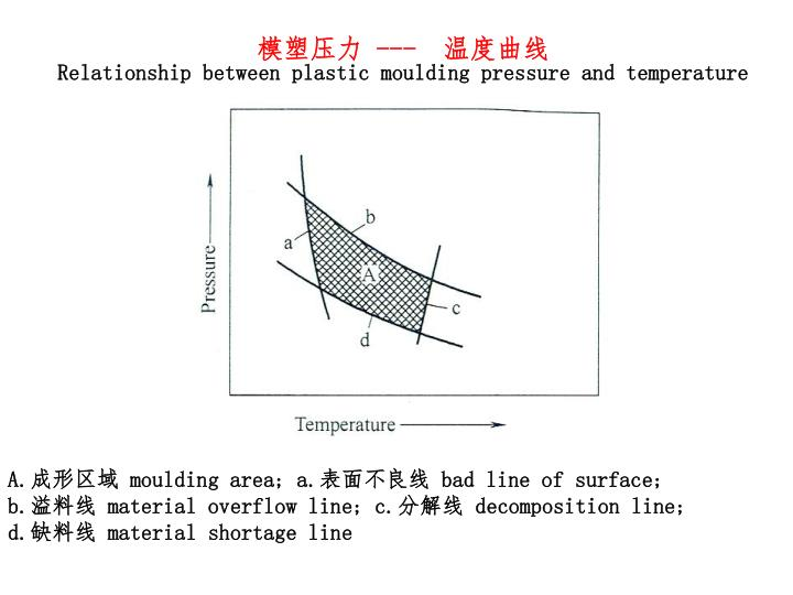 Relationship between plastic moulding pressure and temperature