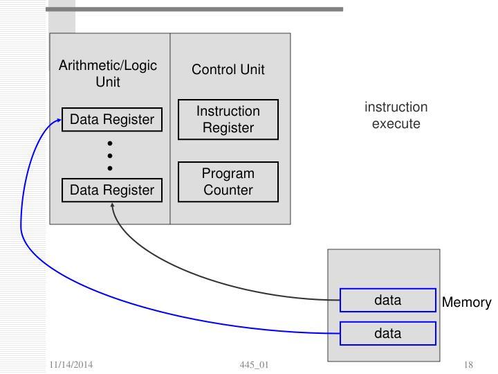 Arithmetic/Logic Unit