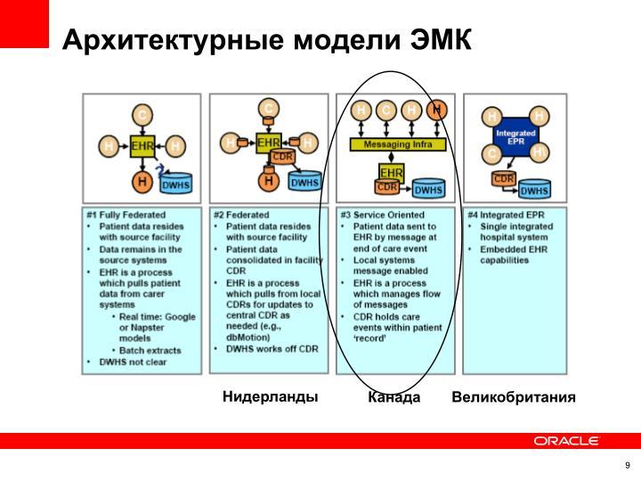 Архитектурные модели ЭМК