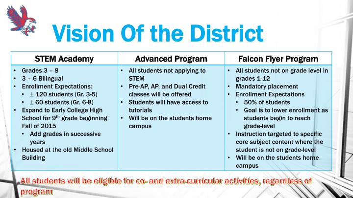 Vision of the district
