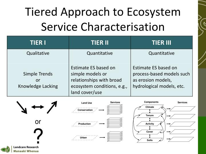 Tiered Approach to Ecosystem Service Characterisation