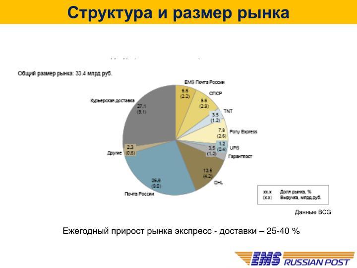 Структура и размер рынка