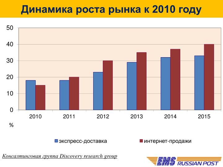 Динамика роста рынка к 2010 году